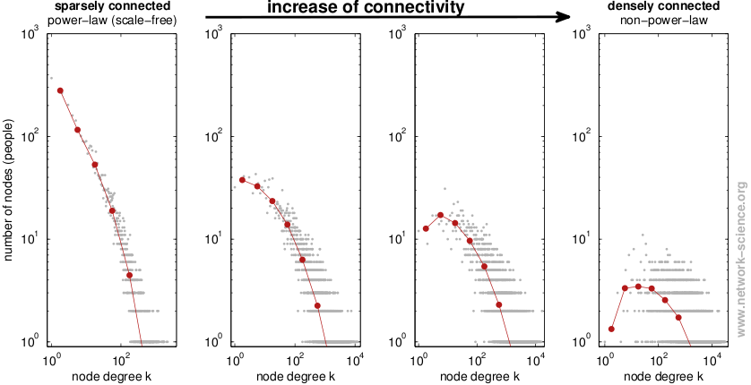 From sparsely to densely connected networks